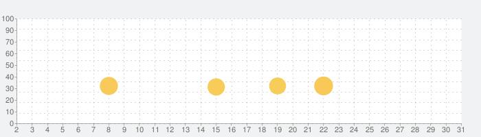 トーラムオンライン 自由を謳歌する正統派MMORPGの話題指数グラフ(3月31日(火))