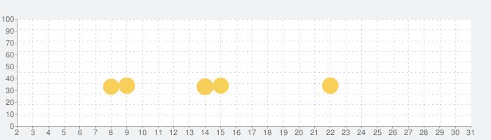 Machine Worldの話題指数グラフ(7月31日(土))