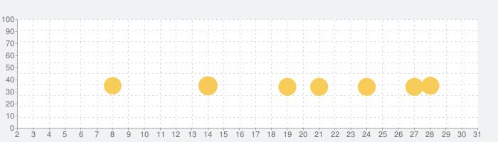 Merge Magic!の話題指数グラフ(3月31日(火))