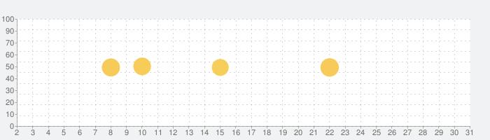Microsoft Office Lens - PDF Scannerの話題指数グラフ(3月31日(火))