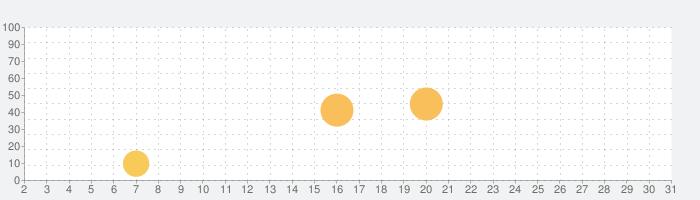 map:clock - 世界時計の話題指数グラフ(10月31日(土))