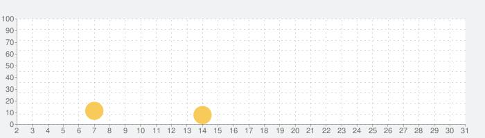 メッシュWi-Fiの話題指数グラフ(10月31日(土))