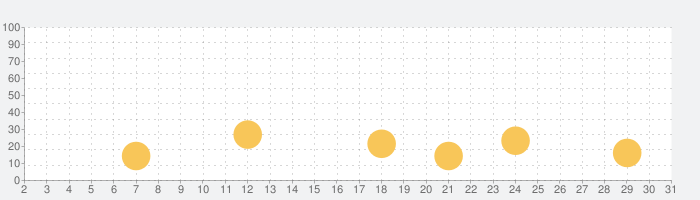 ムーミンフレンズの話題指数グラフ(5月31日(日))