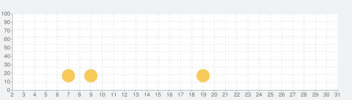 パンダの消防士ーBabyBus 子ども・幼児教育アプリの話題指数グラフ(3月31日(火))