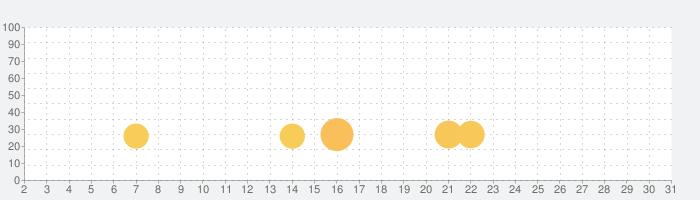 DDE Walletの話題指数グラフ(7月31日(土))
