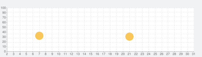 Jolly Phonics Songsの話題指数グラフ(5月31日(日))