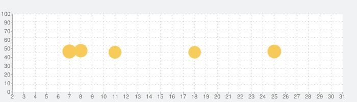 マチコミの話題指数グラフ(5月31日(日))