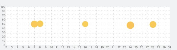 Zoiper IAX SIP VOIP Softphoneの話題指数グラフ(3月31日(火))