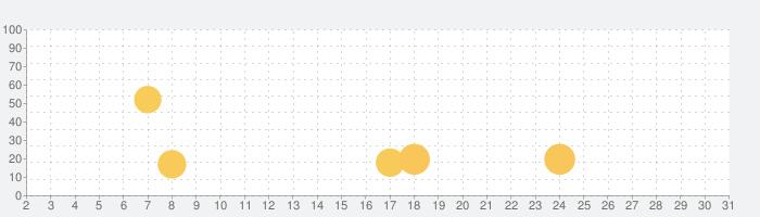 ProShotの話題指数グラフ(7月31日(土))