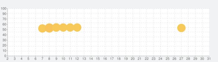 cocorus-マインドフルネス瞑想/睡眠/ASMR/自然音アプリの話題指数グラフ(10月31日(土))