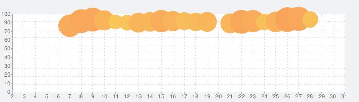 無料スタンプ・可愛いねこちゃんの話題指数グラフ(7月31日(土))