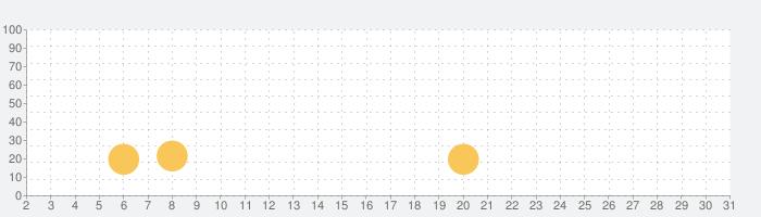 Fongo World Editionの話題指数グラフ(7月31日(土))