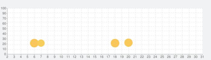 Tile Connect タイルコネクト-無料ブロックマッチパズルゲームの話題指数グラフ(7月31日(土))