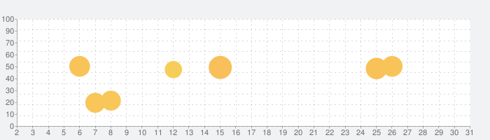 水準器, 鉛直, 定規の話題指数グラフ(7月31日(土))