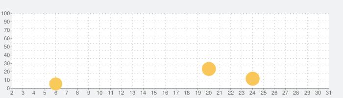 Earth Atlantisの話題指数グラフ(5月31日(日))