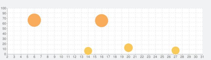 My City : ボートの冒険の話題指数グラフ(3月31日(火))