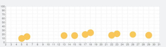 まものダンジョン+の話題指数グラフ(5月31日(日))