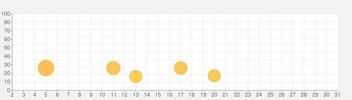 Watch Face Designer - Pujie Black - Wear OSの話題指数グラフ(7月31日(土))