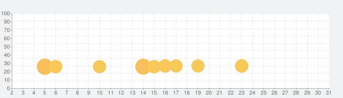 FXブロードネット Zeroバーチャルの話題指数グラフ(7月31日(土))