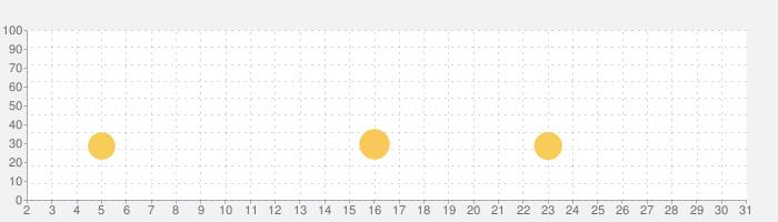 たのしい!ひらがなの話題指数グラフ(10月31日(土))