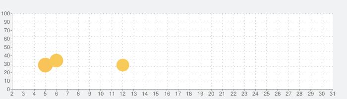 パチンコ・パチスロ(スロット)情報アプリDMMぱちタウンの話題指数グラフ(10月31日(土))