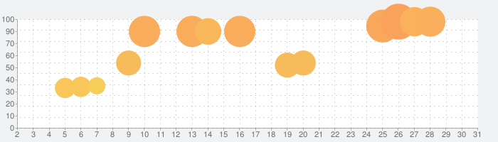 Human Resource Machine (ヒューマン・リソース・マシン)の話題指数グラフ(3月31日(火))