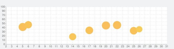 無音ビデオ (Secret Video)の話題指数グラフ(10月31日(土))