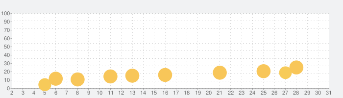 パーティーゲーム:2、3、4人ミニゲーム アプリ無料の話題指数グラフ(7月31日(土))