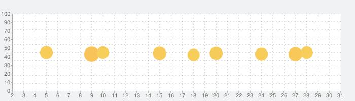 VPN Master - 高速セキュアなプロキシの話題指数グラフ(5月31日(日))