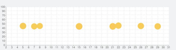聖書の話題指数グラフ(3月31日(火))