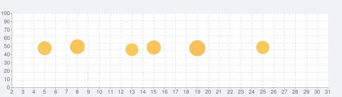 OfficeSuite & PDF editorの話題指数グラフ(5月31日(日))