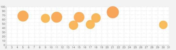 アーチャー伝説の話題指数グラフ(3月31日(火))
