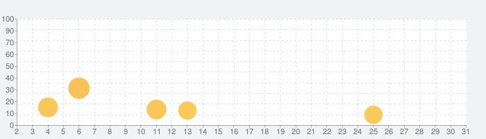 美男美女診断の話題指数グラフ(10月31日(土))