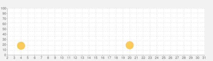 通話ブロッカー - Call Blockerの話題指数グラフ(7月31日(土))