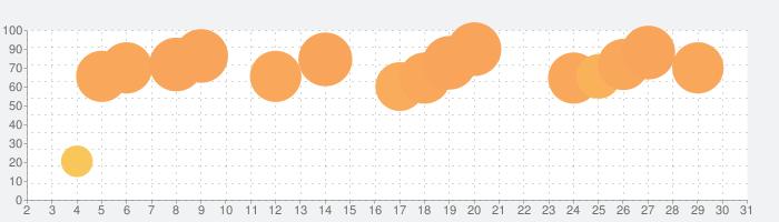 TEDICTの話題指数グラフ(7月31日(土))