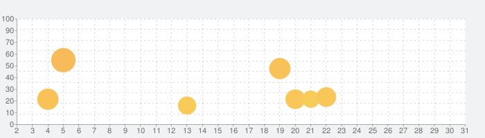 スマートステラの話題指数グラフ(10月31日(土))