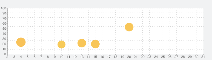 VivaVideo PRO: ビデオエディタ&動画編集アプリの話題指数グラフ(10月31日(土))