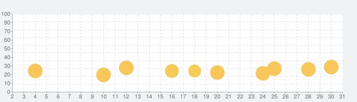 Drift Max Pro - Drifting Gameの話題指数グラフ(3月31日(火))