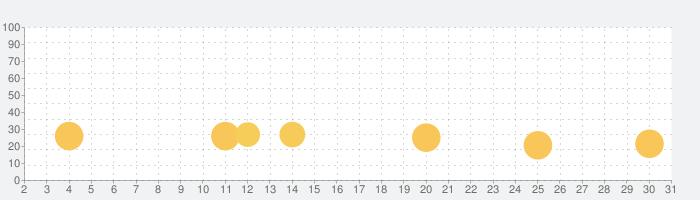激Jパチスロ ニューキングハナハナ-30の話題指数グラフ(3月31日(火))