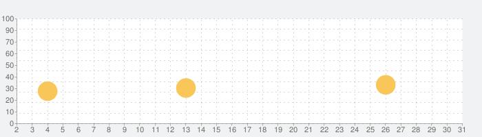 holedownの話題指数グラフ(3月31日(火))