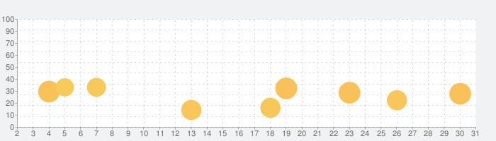 Instaチェッカー : インスタ フォローチェックの話題指数グラフ(10月31日(土))