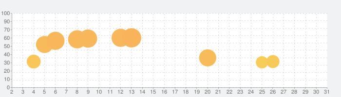 パチスロ 吉宗 ~極スペック~の話題指数グラフ(10月31日(土))