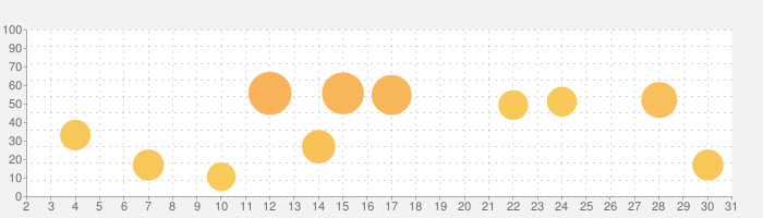 Sleep Meister - 睡眠サイクルアラームの話題指数グラフ(3月31日(火))