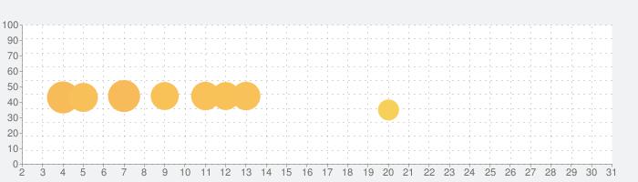 LINE ポコパンタウン-うさぎのポコタと癒し系まちづくり!爽快ワンタップパズルゲームの話題指数グラフ(7月31日(土))