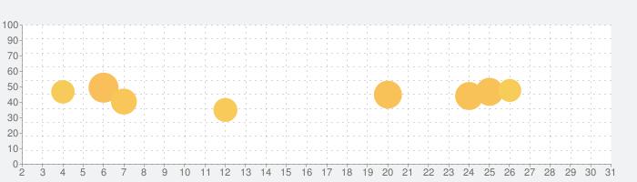 英単語ターゲット1900公式アプリ    ビッグローブ英単語の話題指数グラフ(7月31日(土))