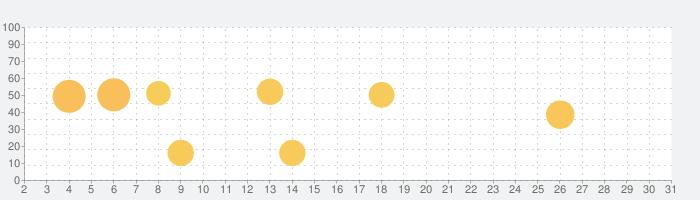 Aubade Audio Studioの話題指数グラフ(5月31日(日))