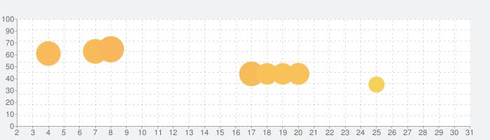 クラッシュ・ロワイヤル (Clash Royale)の話題指数グラフ(5月31日(日))