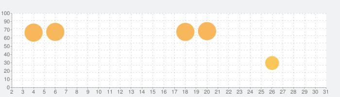 マージ フェイブルス (Merge Fables)の話題指数グラフ(7月31日(土))