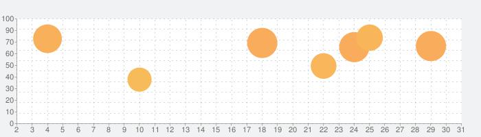 麻雀鬼巧 XLの話題指数グラフ(7月31日(土))
