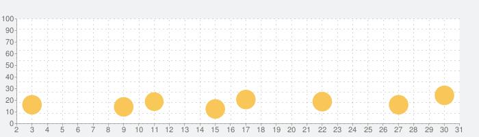 ワードウルフ - あるある人狼【オンライン対応版】の話題指数グラフ(7月31日(土))